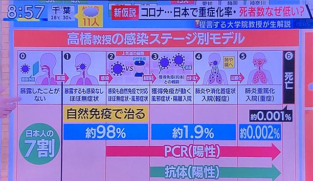 新型コロナウイルスの感染7段階モデル