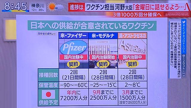 新型コロナ「ワクチン」三社